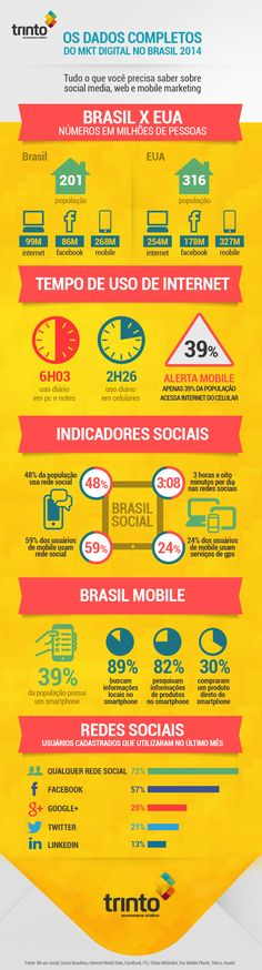 #infografico: Os dados do Marketing Digital no Brasil 2014 #mkt #brasil #socialmedia #mobile #internet