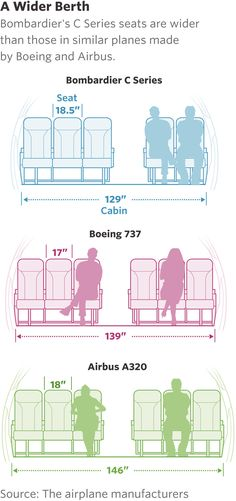A Wider Berth Bombardier's C Series seats are wider than those in similar planes made by Boeing and Airbus.
