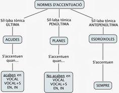 normes_accentuacio.jpg (1201×943)