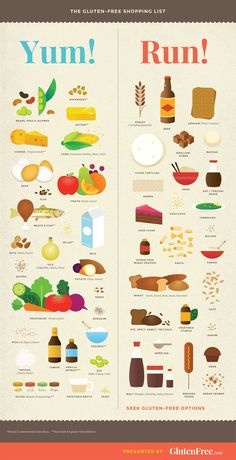 Gluten Free Shopping List. What to buy and what to run from #GlutenFree #EatHealthy #EatClean