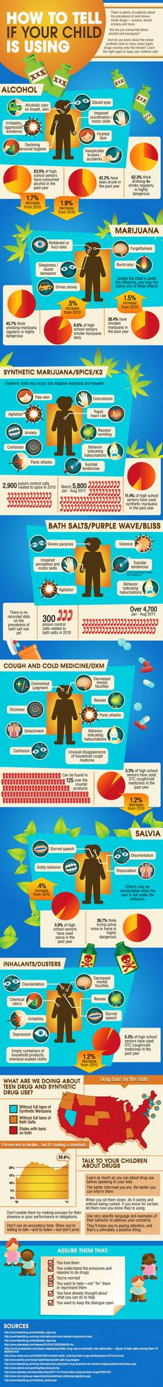 SIGNS AND SYMPTOMS OF TEEN DRUG USE (INFOGRAPHIC)