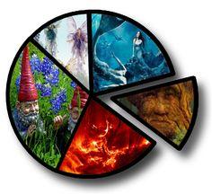 The Angels of the elemantal realm Tree People, Leprechaun, Fantasy World, Goblin, Elves, Gnomes, Fairies, Angel Healing, Magic