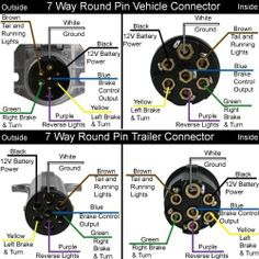 Rv Trailer Plug Wiring Diagram | ... Non Commercial Truck, Fifth ...