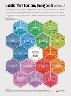 The collaborative economy is evolving. See just how much it's changed in Jeremiah Owyang's latest market infographic: The Collaborative Economy Honeycomb Life Learning, Deep Learning, Big Data, Blockchain, Web Social, Social Media, Business Model, Sharing Economy, Circular Economy