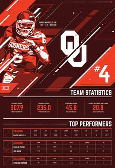 College Football Playoff 2015 - Infographic on Behance