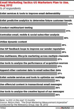 Tactics marketers expected to use to boost email relevancy included centralizing email, mobile and social subscriber data (30%), investing in dynamic content (29%), and leveraging lifecycle marketing across channels (27%), the latter of which will likely include the use of triggered messages where applicabl