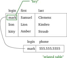Relational model - Wikipedia, the free encyclopedia