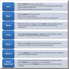 Developing a Communications Strategy: The key questions that need to be answered and which form the framework for a communication strategy  (from Geraldes's Blog - Developing a Communications Strategy)