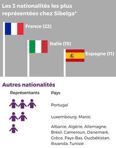 Chez Sibelga, on est Bruxellois, Wallons, Flamands mais aussi Français, Italiens, Espagnols, Portugais ou même Ouzbek ! Une infographie à découvrir sur le blog.  Sibelga : des talents d'ici et d'ailleurs