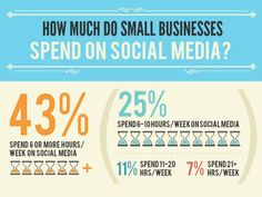 included in BEST marketing infographics of How Much Time, Money Do Small Businesses Spend on Social? Have I pinned this one before? Social Media Management Tools, Social Media Tips, Social Media Marketing, Digital Marketing, Content Marketing, Social Business, Business Marketing, Email Marketing, Service Marketing