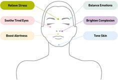 Ayurveda Massage/ Energy Points.