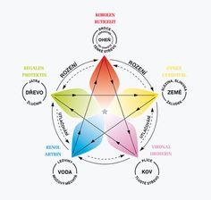 . Feng Shui, Reiki, Chart, Medicine, Spirit