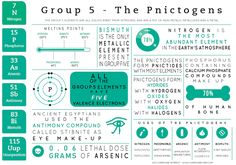 The latest of the element infographics looks at the Group 5 elements. They are referred to more commonly as the Nitrogen Group rather than the Pnictogens Chemistry Classroom, High School Chemistry, Chemistry Notes, Teaching Chemistry, Chemistry Lessons, Science Chemistry, Organic Chemistry, Physical Science, Science Experiments