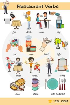 Useful list of restaurant verbs in English with ESL pictures and examples. Learn these restaurant English words to improve and enhance your vocabulary about verbs in English. English Prepositions, English Verbs, Learn English Grammar, English Writing Skills, English Vocabulary Words, Learn English Words, English Phrases, Learning English For Kids, English Lessons For Kids