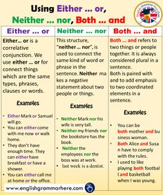 Using Either … or, Neither … nor, Both … and in English Either … or Neither … nor Both … and Either… or is a correlative conjunction. We use either … or for connect things which are the same types, phrases, clauses or words. English Grammar Rules, Teaching English Grammar, English Sentences, English Vocabulary Words, English Phrases, Learn English Words, English Language Learning, French Language, Learning Spanish