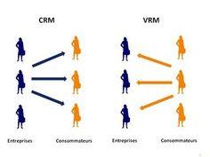 Le VRM retourne comme un gant le CRM. Avec le VRM, c'est le client qui gèrera sa relation avec les marques.