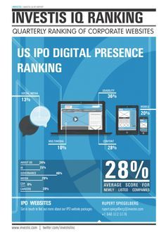 Investis Research: A Review of Website Best Practices from S-1 to Post-IPO in the US Best Practice, Research, Multimedia, This Is Us, Social Media, Content, Website, Digital, Search