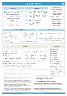 card logaritmos Mathematics Geometry, Physics And Mathematics, Simple Math, Basic Math, Math Formula Chart, Algebra Formulas, Math Genius, Student Info, Math Charts