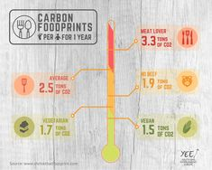 """And you, how much carbon do you """"eat""""? What does """"carbon footprint"""" means, when it comes to food?  All you need to know is here! 🍽️"""