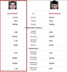 UFC Fight Night 55 Luke Rockhold vs Michael Bisping Prediction