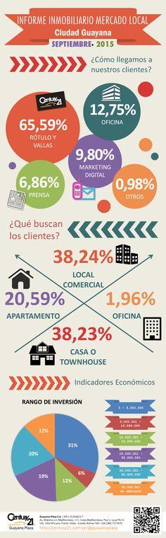 """INFORME INMOBILIARIO MERCADO LOCAL Ciudad Guayana - SEPTIEMBRE - 2015   Para ver el editorial """"Escenario Económico General del País"""" visite nuestro perfil en:  Google+:  https://plus.google.com/u/0/b/100773989167117521317/collection/U-43CB Facebook:   https://www.facebook.com/C21GuayanaPlaza/notes"""