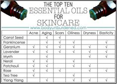Essential Oils For Facials