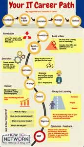 114 best career path infographics images on pinterest productivity 114 best career path infographics images on pinterest productivity leadership and personal development thecheapjerseys Gallery