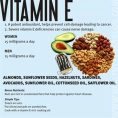 Vitamin E Benefits => A fat soluble nutrient that functions as an antioxidant.