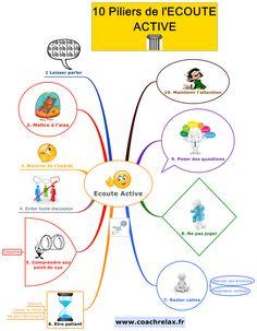 ECOUTE ACTIVE: 10 piliers en Mind Map