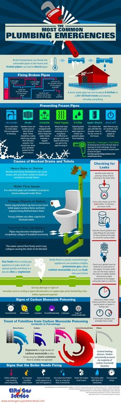 Saving Life and Property Through Vigilance with The Most Common Plumbing Emergencies