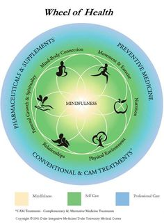 What is Integrative Medicine? US News and World Report with Duke Medicine #integrativemedicine