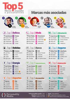 """Personality Media - Personajes más asociados a marcas: un """"solo"""" con Clooney"""