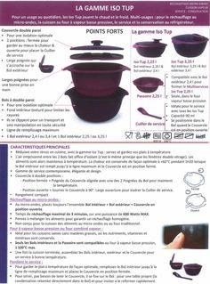 Fiche Tupperware: la gamme ISO TUP