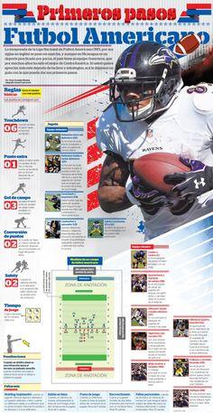 1410739586_FUTBOL AMERICANO-LISTASept15 American Sports, American Football, Nfl Football, College Football, Spanish Posters, Usa Sports, Vince Lombardi, Sports Training, All Games