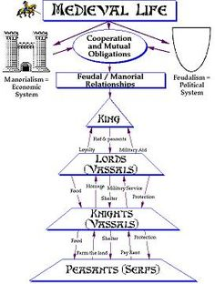 Printables Feudalism Worksheet diagram of the feudal system peasant life pinterest history wk 2 feudalism in europe hierarchy c2 2