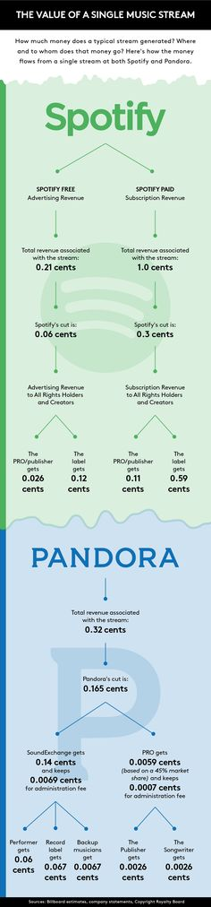 How much money does a typical stream generated ? #music #streaming #infographics