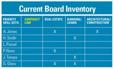 Right from the Start: What Your Nonprofit Board Needs in Three Easy Tables