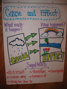 Cause and effect anchor chart.  Great example, and there are lots of other fantastic examples of anchor charts in this blog post as well!