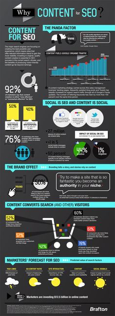 """How does content help with SEO efforts? The folks at Brafton have produced a """"Why Content For SEO"""" infographic with lots of stats and information about the topic that you might find interesting!"""