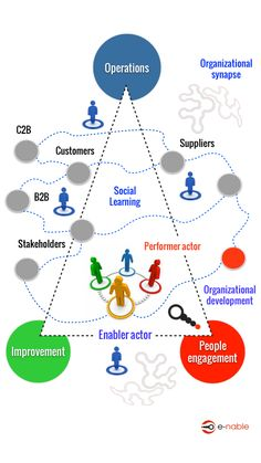 Social organization #infographic