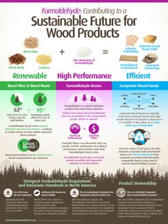 Formaldehyde and Wood Products