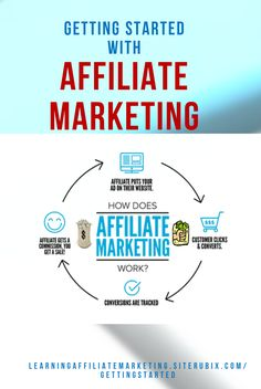 Getting started Affiliate marketing