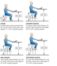 The quick look guide to choosing the right height for your seat or stool. Image: Trica