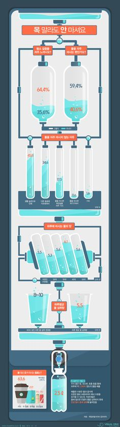 """[인포그래픽] 목마른 직장인 수분섭취 부족, """"물 대신 커피로…"""" #water / #Infographic ⓒ 비주얼다이브 무단 복사·전재·재배포 금지"""