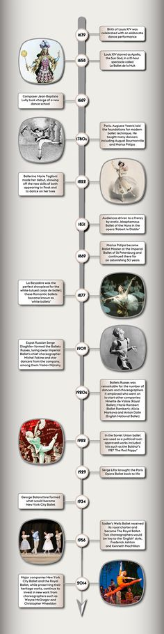History A Timeline of Ballet | Guides | Features | Sinfini Music – cutting through classical music