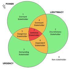 stakeholder-salience map