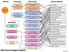 HMI Science Analysis Pipeline, ver. 1.0 [Google Image Result for http://hmi.stanford.edu/Requirements/Science_Pipeline.jpg]