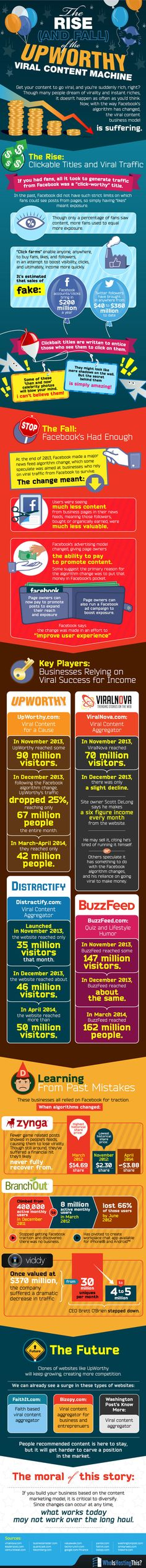 The Rise and Fall of the Upworthy Viral Content Machine [Infographic] Marketing Digital, Marketing Viral, Social Media Marketing Agency, Facebook Marketing, Content Marketing, Internet Marketing, Online Marketing, Marketing Plan, Social Media Content