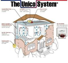 Unico System This Is And Example Of A Typical House How The Central Air Installationair Conditioning