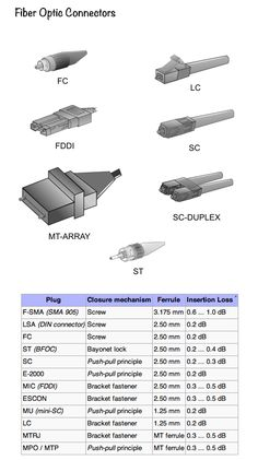 Fiber optic connectors are special connector for the connection of optical fibers or Fiber optic cables.Prefabricated connectors connects other such components. (Pinterest can not fetch images, please browse the website manually for this post)